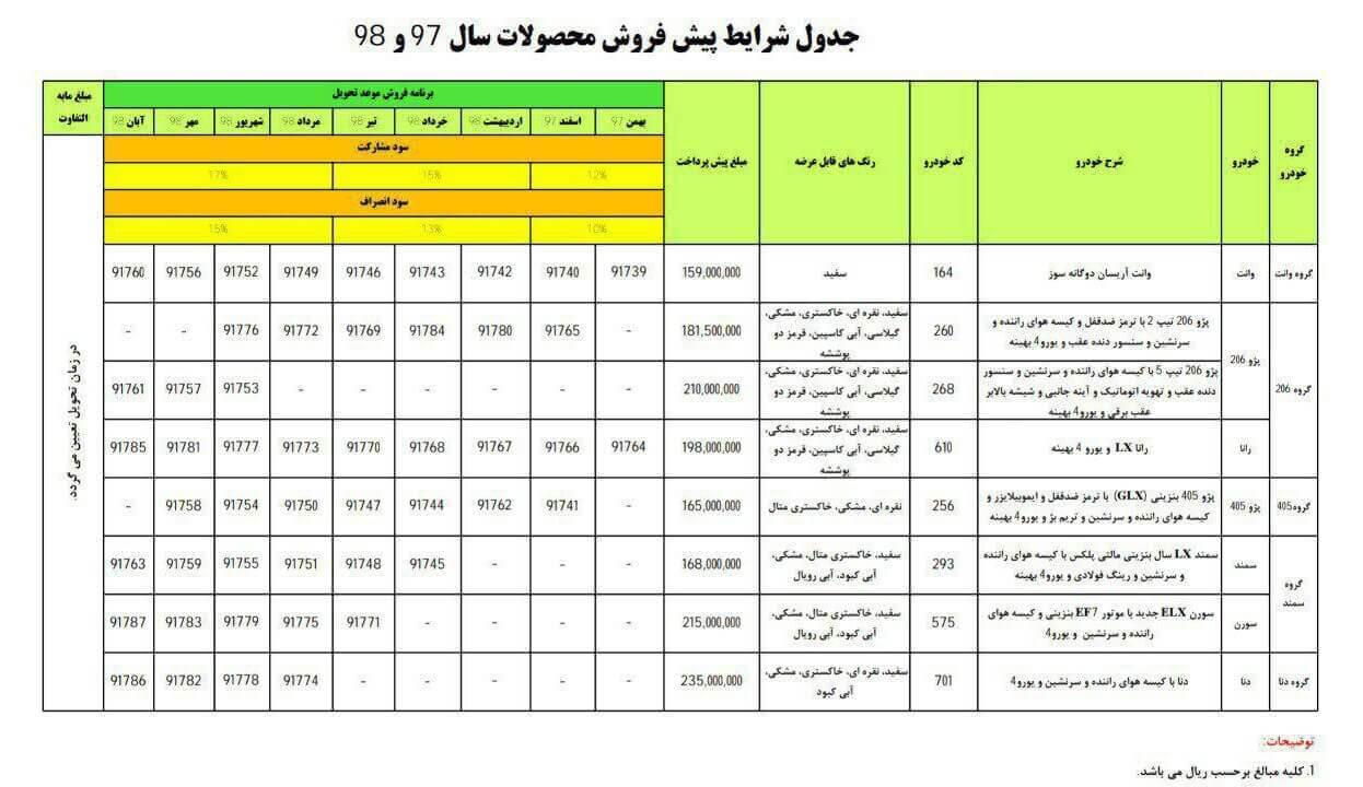 جزئیات پیشفروش محصولات ایران خودرو