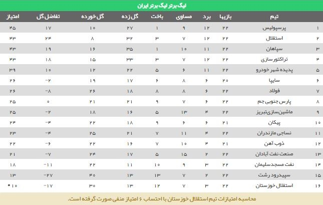 جدول لیگ برتر 98-97