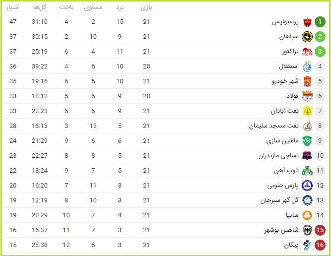جدول لیگ برتر 98-99
