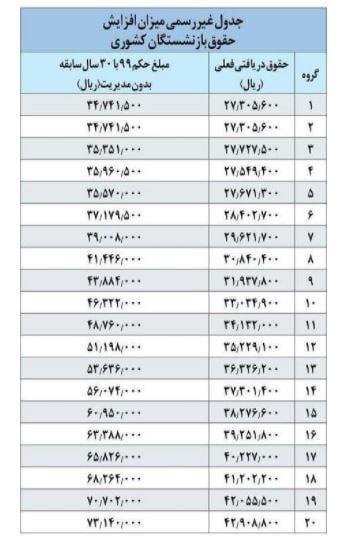 جدول افزایش حقوق بازنشستگان کشوری و لشکری اعلام شد